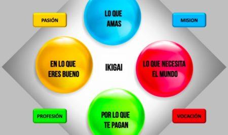 ¿Qué es el Ikigai? ejercicio práctico con ejemplos. Crear tu propósito de vida paso a paso